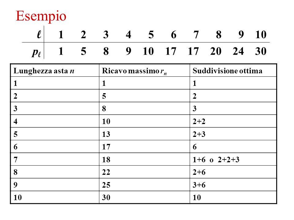 Un'asta di lunghezza n può essere tagliata in 2 n-1 modi distinti in quanto abbiamo una opzione tra tagliare o non tagliare in ogni posizione intera 1,…,n-1.