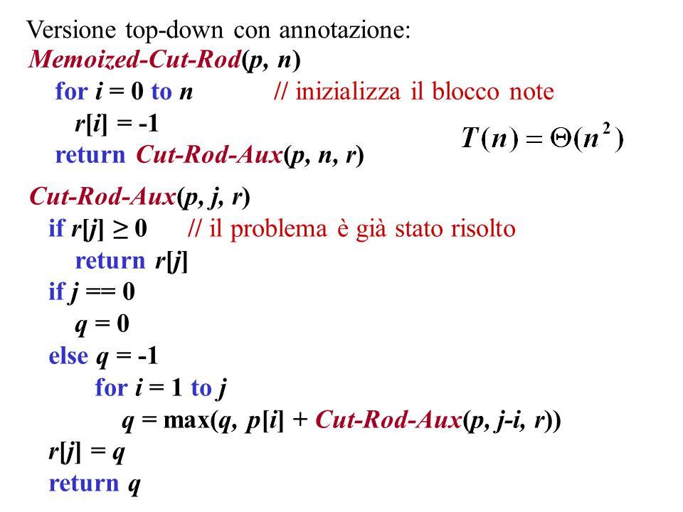 Versione bottom-up: Bottom-Up-Cut-Rod(p, n) r[0] = 0 // il problema più semplice for j = 1 to n q = -1 for i = 1 to j q = max(q, p[i] + r[j-i]) r[ j] = q return r[n]