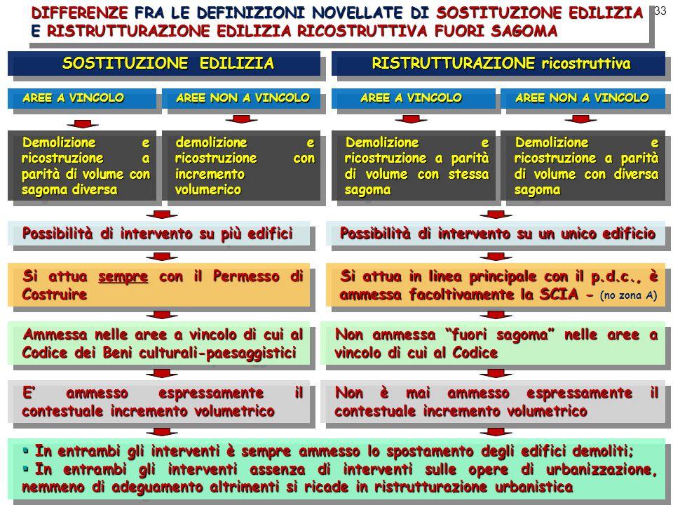 33 DIFFERENZE FRA LE DEFINIZIONI NOVELLATE DI SOSTITUZIONE EDILIZIA E RISTRUTTURAZIONE EDILIZIA RICOSTRUTTIVA FUORI SAGOMA SOSTITUZIONE EDILIZIA RISTRUTTURAZIONE ricostruttiva AREE A VINCOLO Demolizione e ricostruzione a parità di volume con sagoma diversa AREE NON A VINCOLO demolizione e ricostruzione con incremento volumerico AREE A VINCOLO AREE A VINCOLO Demolizione e ricostruzione a parità di volume con stessa sagoma AREE NON A VINCOLO Demolizione e ricostruzione a parità di volume con diversa sagoma Possibilità di intervento su più edifici Possibilità di intervento su un unico edificio Si attua sempre con il Permesso di Costruire Si attua in linea principale con il p.d.c., è ammessa facoltivamente la SCIA - Si attua in linea principale con il p.d.c., è ammessa facoltivamente la SCIA - (no zona A) Ammessa nelle aree a vincolo di cui al Codice dei Beni culturali-paesaggistici Non ammessa fuori sagoma nelle aree a vincolo di cui al Codice E' ammesso espressamente il contestuale incremento volumetrico Non è mai ammesso espressamente il contestuale incremento volumetrico  In entrambi gli interventi è sempre ammesso lo spostamento degli edifici demoliti;  In entrambi gli interventi assenza di interventi sulle opere di urbanizzazione, nemmeno di adeguamento altrimenti si ricade in ristrutturazione urbanistica  In entrambi gli interventi è sempre ammesso lo spostamento degli edifici demoliti;  In entrambi gli interventi assenza di interventi sulle opere di urbanizzazione, nemmeno di adeguamento altrimenti si ricade in ristrutturazione urbanistica