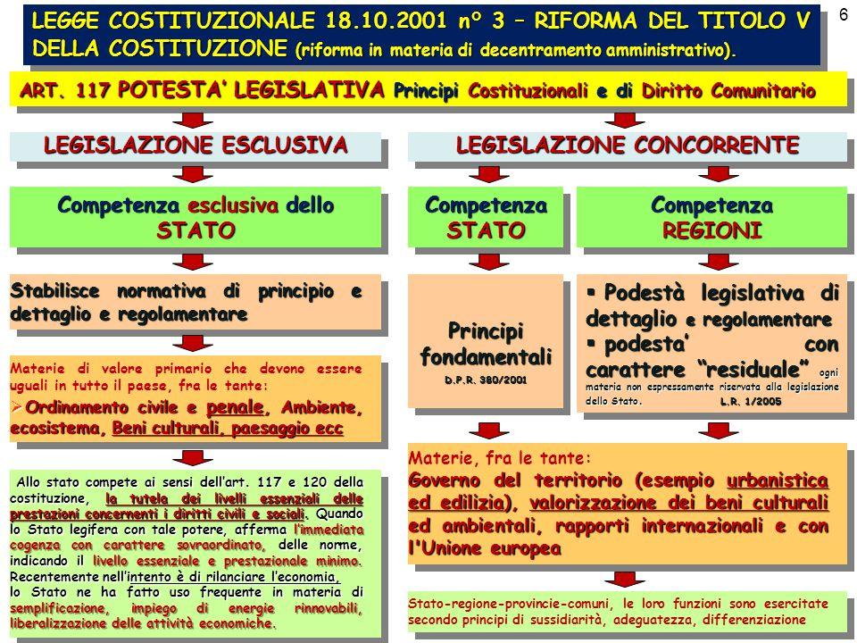 CON LE RECENTI INNOVAZIONI NORMATIVE, SI E' DETERMINATO UN MOLTIPLICARSI DEL NUMERO DEI TITOLI EDILIZI Anno 2001 D.P.R.