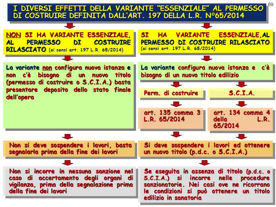 69 I DIVERSI EFFETTI DELLA VARIANTE ESSENZIALE AL PERMESSO DI COSTRUIRE DEFINITA DALL'ART.