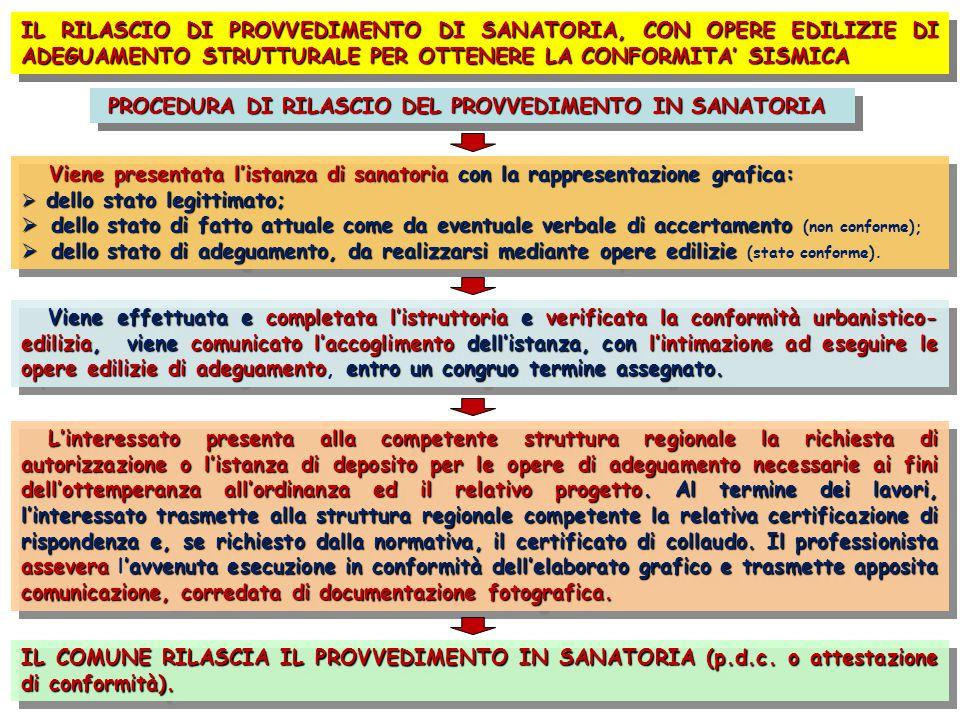 IL RILASCIO DI PROVVEDIMENTO DI SANATORIA, CON OPERE EDILIZIE DI ADEGUAMENTO STRUTTURALE PER OTTENERE LA CONFORMITA' SISMICA PROCEDURA DI RILASCIO DEL PROVVEDIMENTO IN SANATORIA Viene presentata l'istanza di sanatoria con la rappresentazione grafica: Viene presentata l'istanza di sanatoria con la rappresentazione grafica:  dello stato legittimato;  dello stato di fatto attuale come da eventuale verbale di accertamento  dello stato di fatto attuale come da eventuale verbale di accertamento (non conforme);  dello stato di adeguamento, da realizzarsi mediante opere edilizie  dello stato di adeguamento, da realizzarsi mediante opere edilizie (stato conforme).
