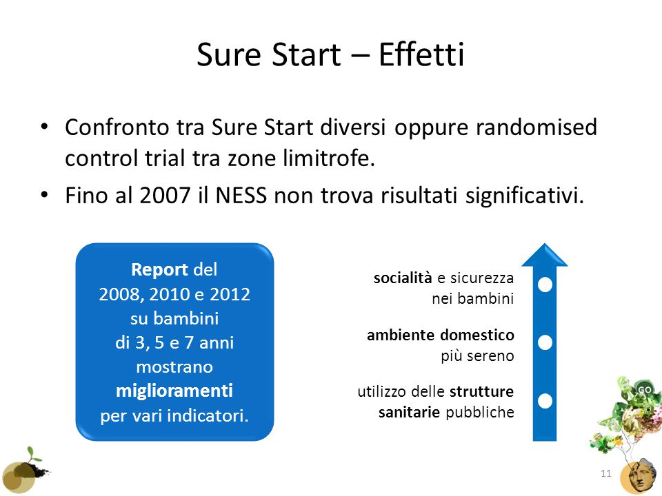 Sure Start – Effetti Confronto tra Sure Start diversi oppure randomised control trial tra zone limitrofe.