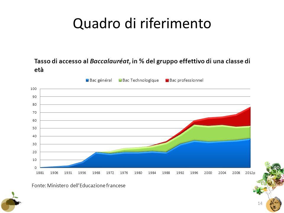 Quadro di riferimento Fonte: Ministero dell'Educazione francese Tasso di accesso al Baccalauréat, in % del gruppo effettivo di una classe di età 14