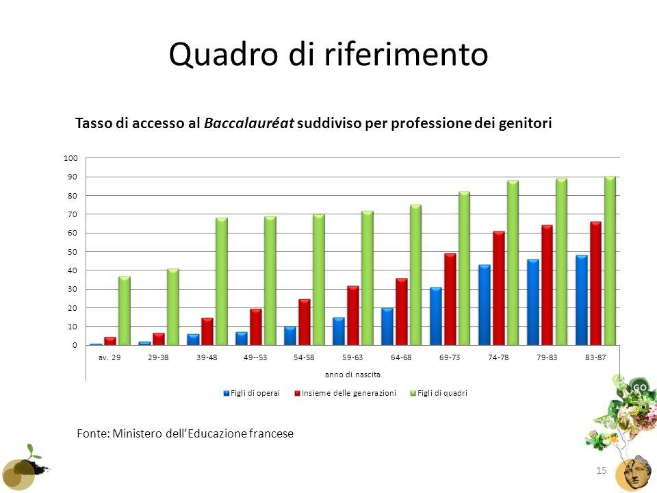 Quadro di riferimento Tasso di accesso al Baccalauréat suddiviso per professione dei genitori Fonte: Ministero dell'Educazione francese 15