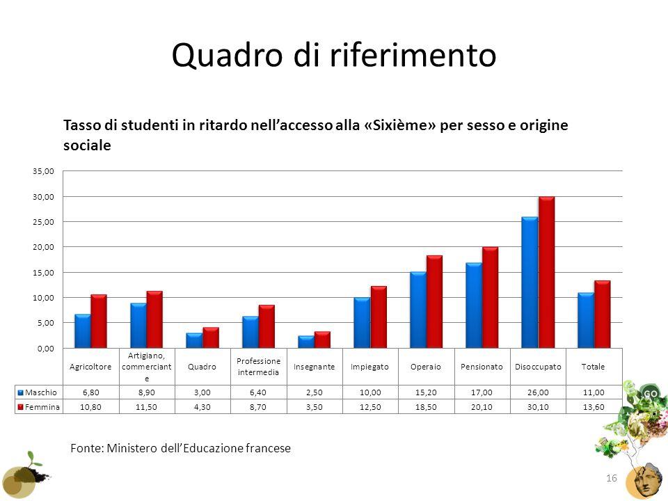 Quadro di riferimento Fonte: Ministero dell'Educazione francese Tasso di studenti in ritardo nell'accesso alla «Sixième» per sesso e origine sociale 16
