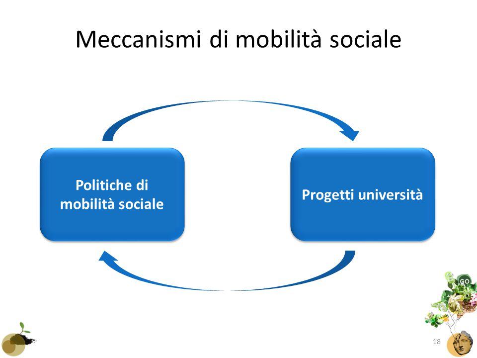 Meccanismi di mobilità sociale Progetti università Politiche di mobilità sociale 18