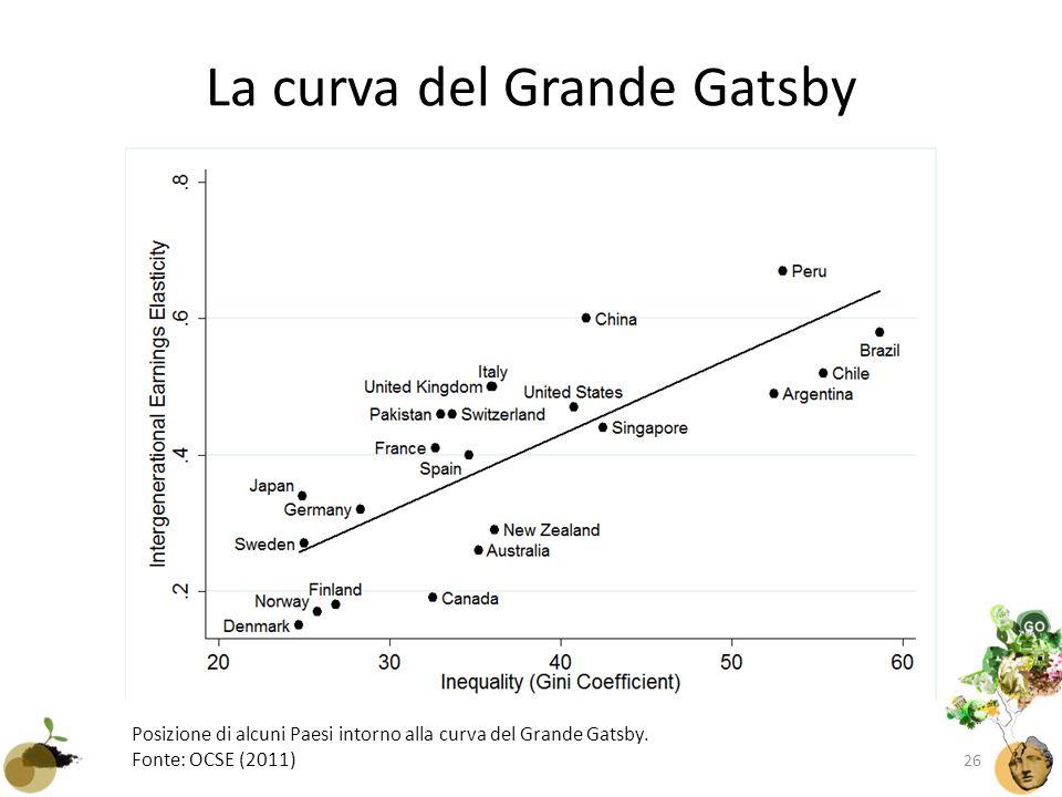 La curva del Grande Gatsby Posizione di alcuni Paesi intorno alla curva del Grande Gatsby.