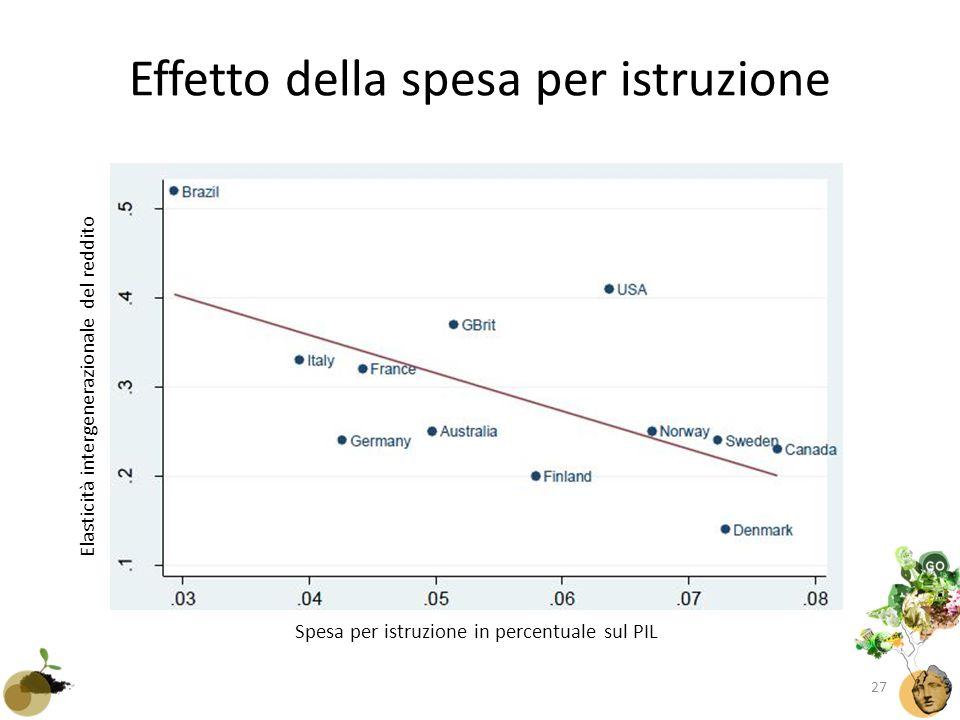 Effetto della spesa per istruzione Spesa per istruzione in percentuale sul PIL Elasticità intergenerazionale del reddito 27