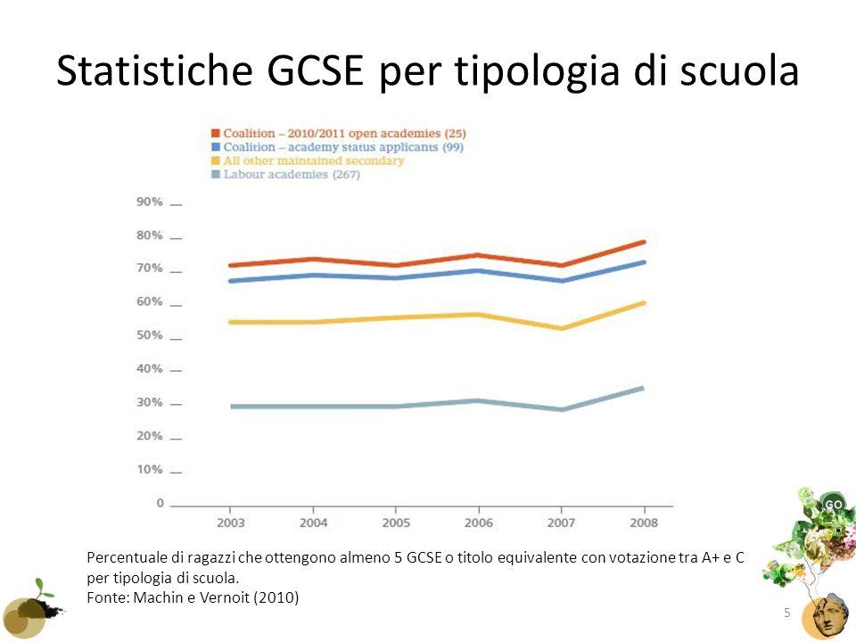 Statistiche GCSE per tipologia di scuola Percentuale di ragazzi che ottengono almeno 5 GCSE o titolo equivalente con votazione tra A+ e C per tipologia di scuola.