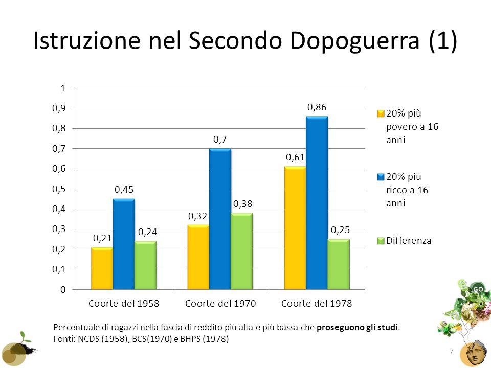 Istruzione nel Secondo Dopoguerra (1) Percentuale di ragazzi nella fascia di reddito più alta e più bassa che proseguono gli studi.