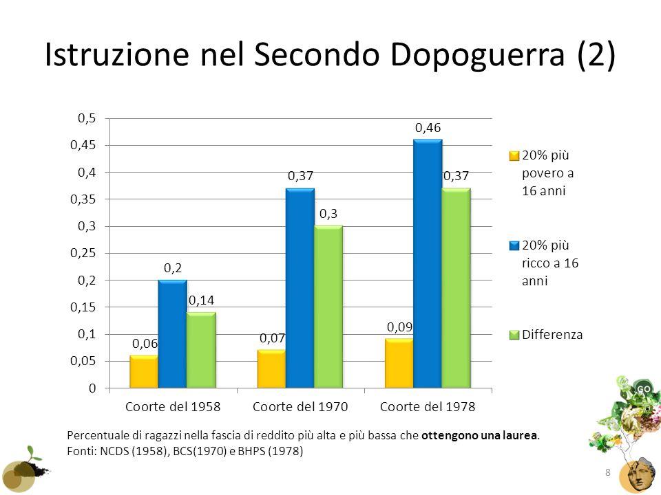 Istruzione nel Secondo Dopoguerra (2) Percentuale di ragazzi nella fascia di reddito più alta e più bassa che ottengono una laurea.
