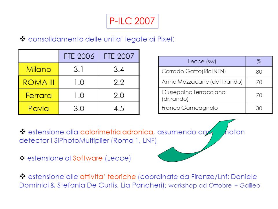 P-ILC 2007  consolidamento delle unita' legate ai Pixel :  estensione alla calorimetria adronica, assumendo come photon detector i SiPhotoMultiplier (Roma 1, LNF)  estensione al Software (Lecce)  estensione alle attivita' teoriche (coordinate da Firenze/Lnf: Daniele Dominici & Stefania De Curtis, Lia Pancheri); workshop ad Ottobre + Galileo FTE 2006FTE 2007 Milano3.13.4 ROMA III1.02.2 Ferrara1.02.0 Pavia3.04.5 Lecce (sw)% Corrado Gatto(Ric INFN) 80 Anna Mazzacane (dott.rando) 70 Giuseppina Terracciano (dr.rando) 70 Franco Garncagnolo 30