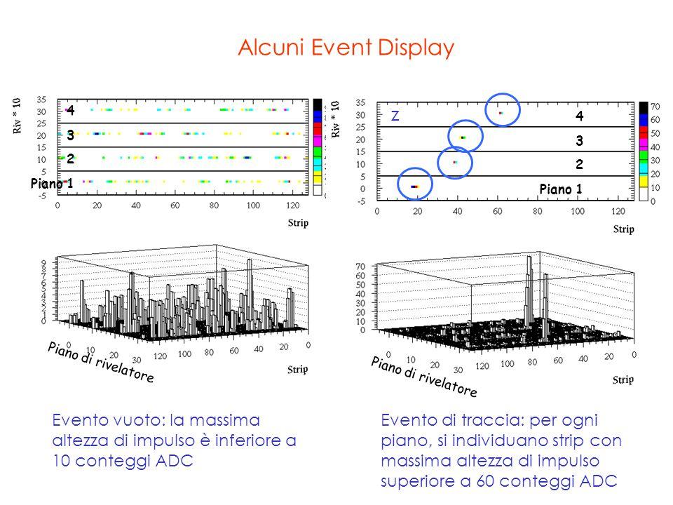 4 3 2 Piano 1 4 3 2 Piano 1 Piano di rivelatore Evento vuoto: la massima altezza di impulso è inferiore a 10 conteggi ADC Evento di traccia: per ogni piano, si individuano strip con massima altezza di impulso superiore a 60 conteggi ADC Alcuni Event Display z