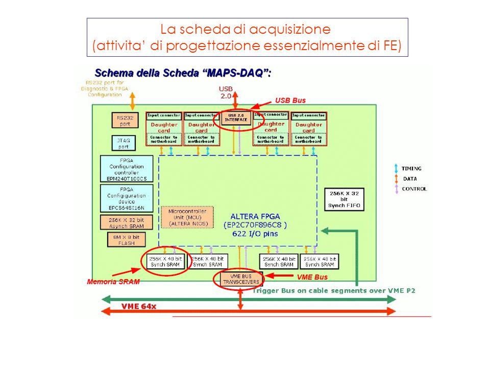 La scheda di acquisizione (attivita' di progettazione essenzialmente di FE)