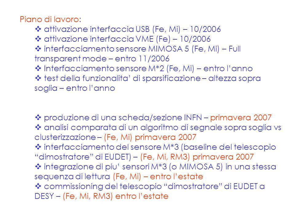 Piano di lavoro:  attivazione interfaccia USB (Fe, Mi) – 10/2006  attivazione interfaccia VME (Fe) – 10/2006  interfacciamento sensore MIMOSA 5 (Fe, Mi) – Full transparent mode – entro 11/2006  Interfacciamento sensore M*2 (Fe, Mi) – entro l'anno  test della funzionalita' di sparsificazione – altezza sopra soglia – entro l'anno  produzione di una scheda/sezione INFN – primavera 2007  analisi comparata di un algoritmo di segnale sopra soglia vs clusterizzazione – (Fe, Mi) primavera 2007  interfacciamento del sensore M*3 (baseline del telescopio dimostratore di EUDET) – (Fe, Mi, RM3) primavera 2007  integrazione di piu' sensori M*3 (o MIMOSA 5) in una stessa sequenza di lettura (Fe, Mi) – entro l'estate  commissioning del telescopio dimostratore di EUDET a DESY – (Fe, Mi, RM3) entro l'estate