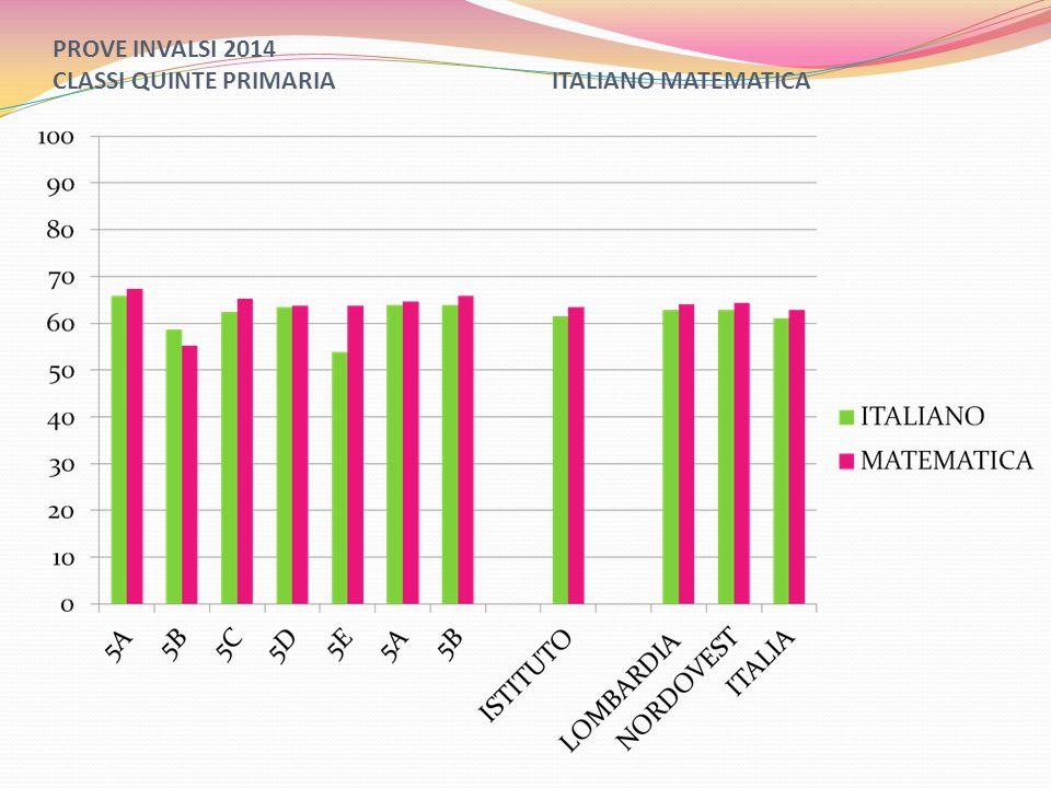 PROVE INVALSI 2014 CLASSI QUINTE PRIMARIA ITALIANO MATEMATICA