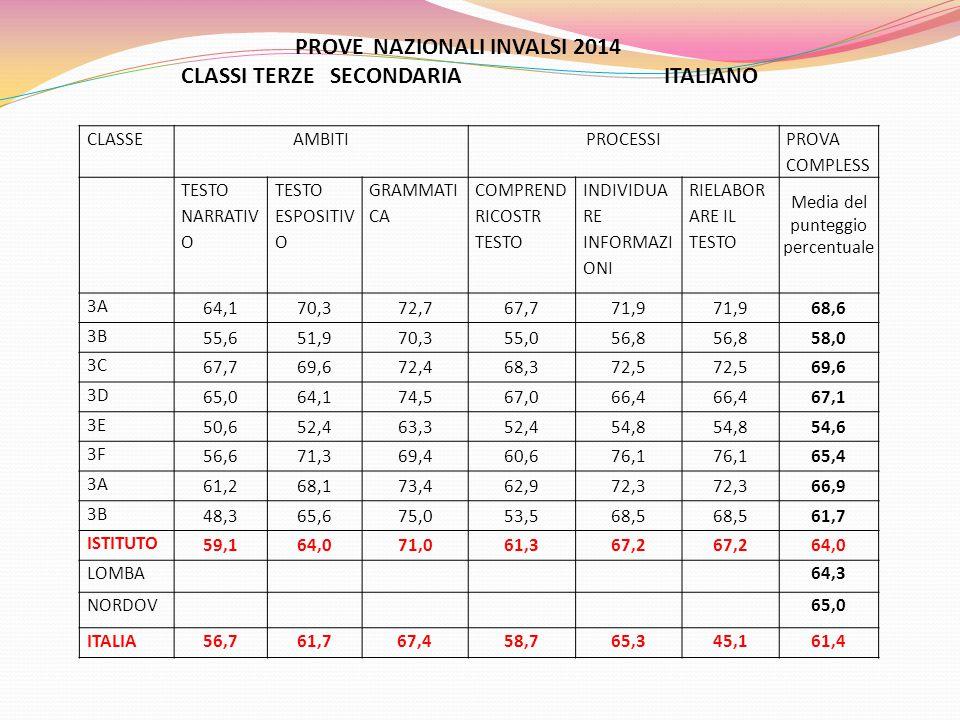 PROVE NAZIONALI INVALSI 2014 CLASSI TERZE SECONDARIA ITALIANO CLASSEAMBITIPROCESSI PROVA COMPLESS TESTO NARRATIV O TESTO ESPOSITIV O GRAMMATI CA COMPREND RICOSTR TESTO INDIVIDUA RE INFORMAZI ONI RIELABOR ARE IL TESTO Media del punteggio percentuale 3A 64,170,372,767,771,9 68,6 3B 55,651,970,355,056,8 58,0 3C 67,769,672,468,372,5 69,6 3D 65,064,174,567,066,4 67,1 3E 50,652,463,352,454,8 54,6 3F 56,671,369,460,676,1 65,4 3A 61,268,173,462,972,3 66,9 3B 48,365,675,053,568,5 61,7 ISTITUTO 59,164,071,061,367,2 64,0 LOMBA64,3 NORDOV65,0 ITALIA56,761,767,458,765,345,161,4