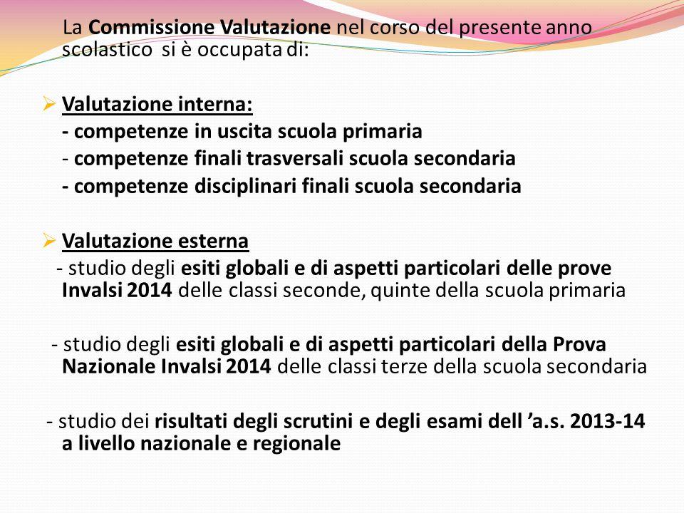PROVE INVALSI 2014 CLASSI QUINTE PRIMARIA ITALIANO CLASSEPARTI DELLA PROVAPROCESSI PROVA COMPLESS TESTO NARRATIV O TESTO ESPOSITIV O GRAMMATI CA COMPREND RICOSTR TESTO INDIVIDUAR E INFORMAZIO NI RIELABORA RE IL TESTO 5A 63,469,964,967,689,553,165,9 5B 55,163,658,061,871,147,058,6 5C 57,371,059,868,569,450,062,4 5D 59,769,162,566,474,054,163,5 5E 48,961,851,659,870,636,453,8 5A 65,867,458,269,777,354,663,9 5B 59,365,867,666,474,147,563,9 ISTITUTO 58,266,960,265,674,648,861,5 LOMBARDI A 62,8 NORDOVE ST 62,8 ITALIA60,265,7 66,475,248,961,0