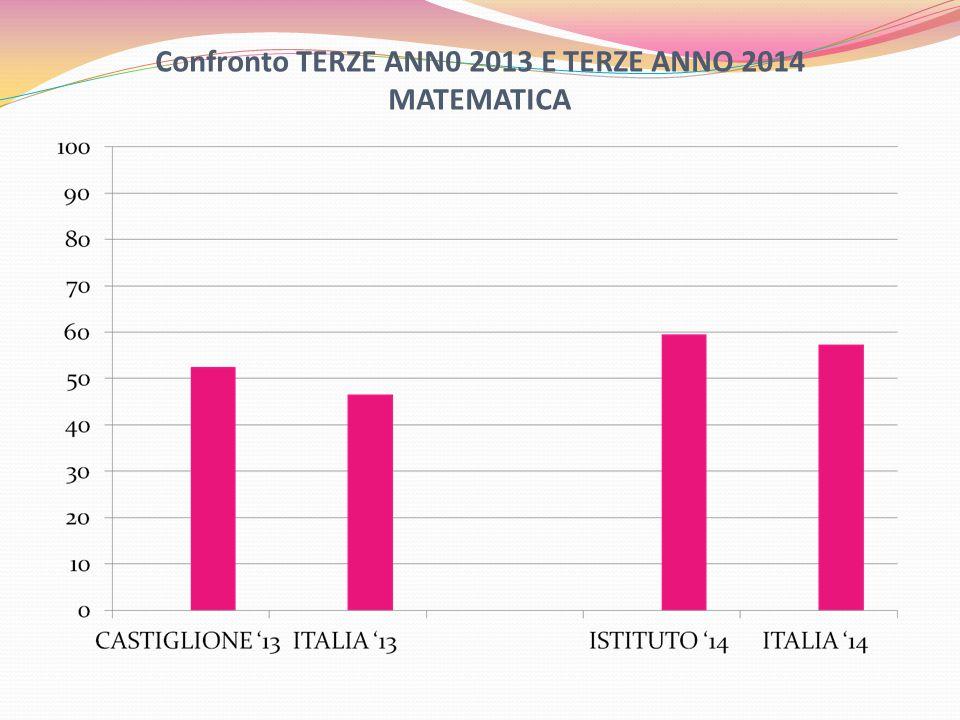 Confronto TERZE ANN0 2013 E TERZE ANNO 2014 MATEMATICA