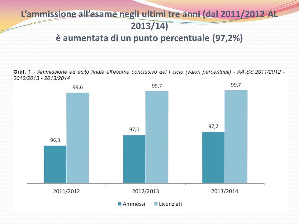 L'ammissione all'esame negli ultimi tre anni (dal 2011/2012 AL 2013/14) è aumentata di un punto percentuale (97,2%)