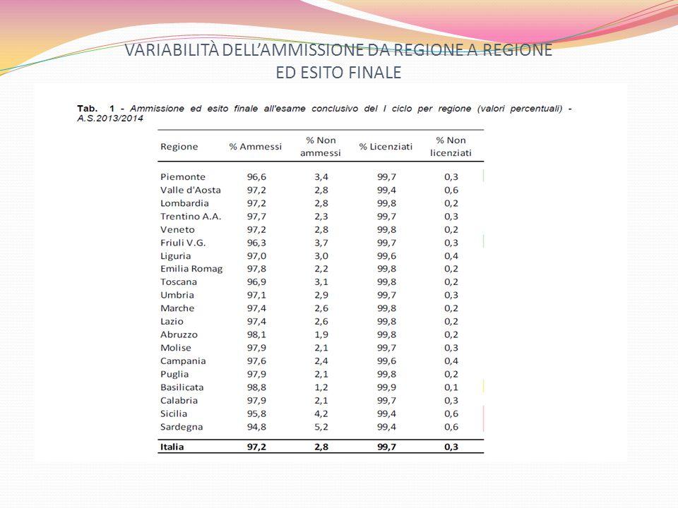 VARIABILITÀ DELL'AMMISSIONE DA REGIONE A REGIONE ED ESITO FINALE