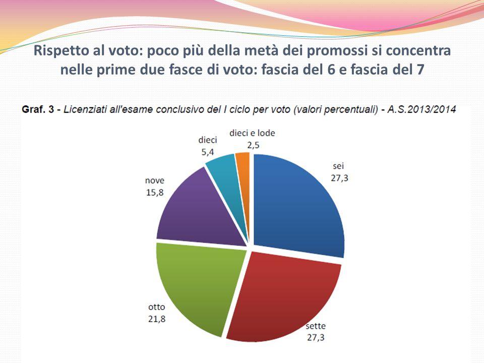 Rispetto al voto: poco più della metà dei promossi si concentra nelle prime due fasce di voto: fascia del 6 e fascia del 7