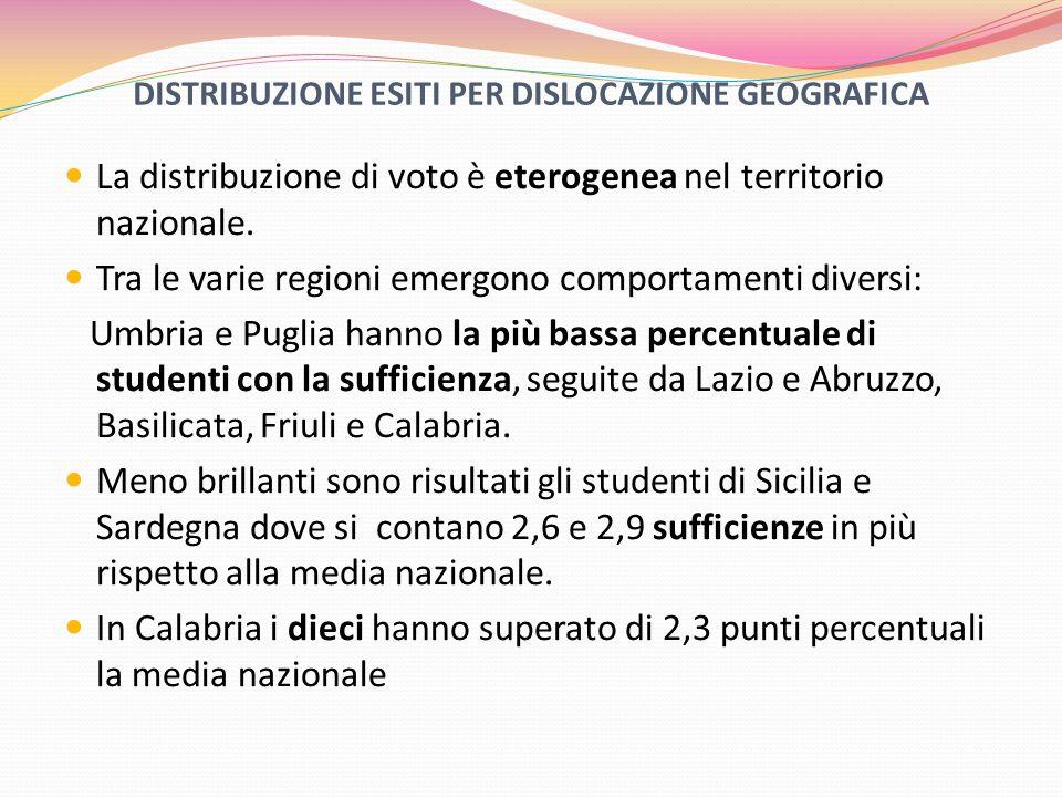 DISTRIBUZIONE ESITI PER DISLOCAZIONE GEOGRAFICA La distribuzione di voto è eterogenea nel territorio nazionale.