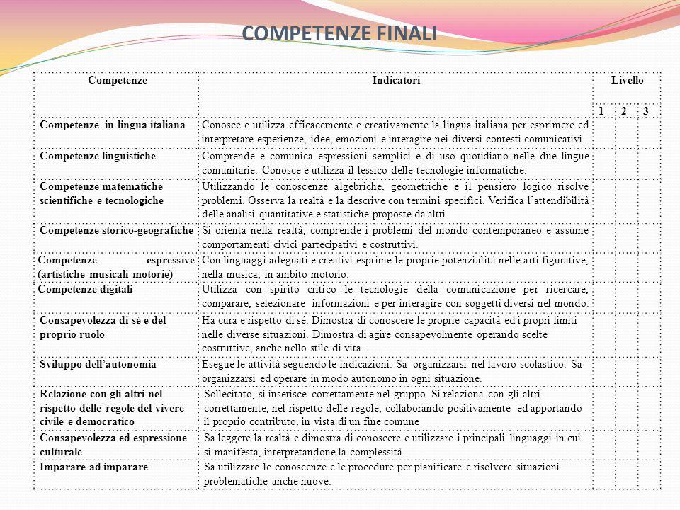 COMPETENZE FINALI CompetenzeIndicatoriLivello 123 Competenze in lingua italianaConosce e utilizza efficacemente e creativamente la lingua italiana per esprimere ed interpretare esperienze, idee, emozioni e interagire nei diversi contesti comunicativi.