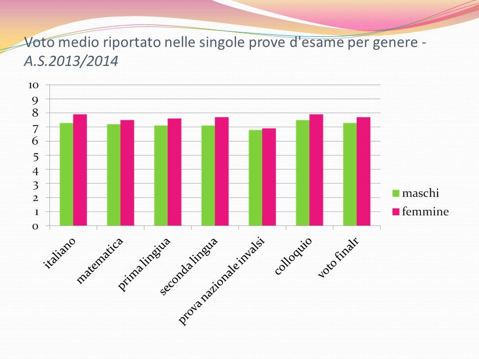 Voto medio riportato nelle singole prove d esame per genere - A.S.2013/2014