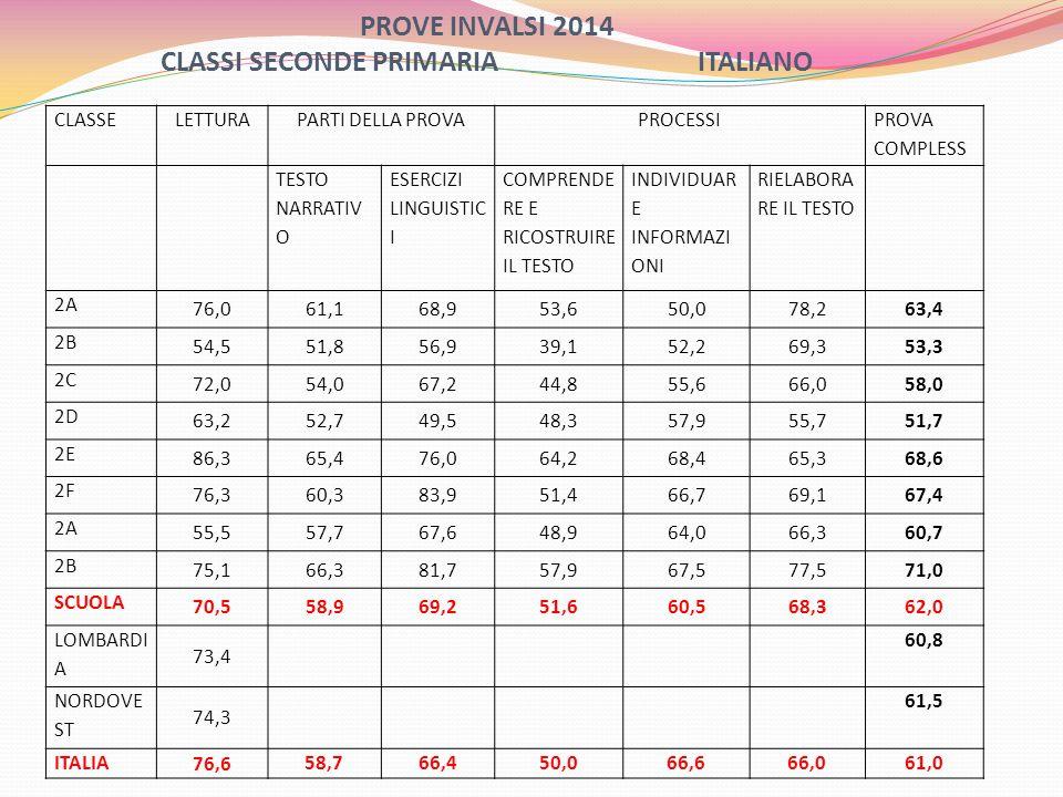 PROVE INVALSI 2014 CLASSI SECONDE PRIMARIA ITALIANO CLASSELETTURAPARTI DELLA PROVAPROCESSI PROVA COMPLESS TESTO NARRATIV O ESERCIZI LINGUISTIC I COMPRENDE RE E RICOSTRUIRE IL TESTO INDIVIDUAR E INFORMAZI ONI RIELABORA RE IL TESTO 2A 76,061,168,953,650,078,263,4 2B 54,551,856,939,152,269,353,3 2C 72,054,067,244,855,666,058,0 2D 63,252,749,548,357,955,751,7 2E 86,365,476,064,268,465,368,6 2F 76,360,383,951,466,769,167,4 2A 55,557,767,648,964,066,360,7 2B 75,166,381,757,967,577,571,0 SCUOLA 70,558,969,251,660,568,362,0 LOMBARDI A 73,4 60,8 NORDOVE ST 74,3 61,5 ITALIA 76,6 58,766,450,066,666,061,0