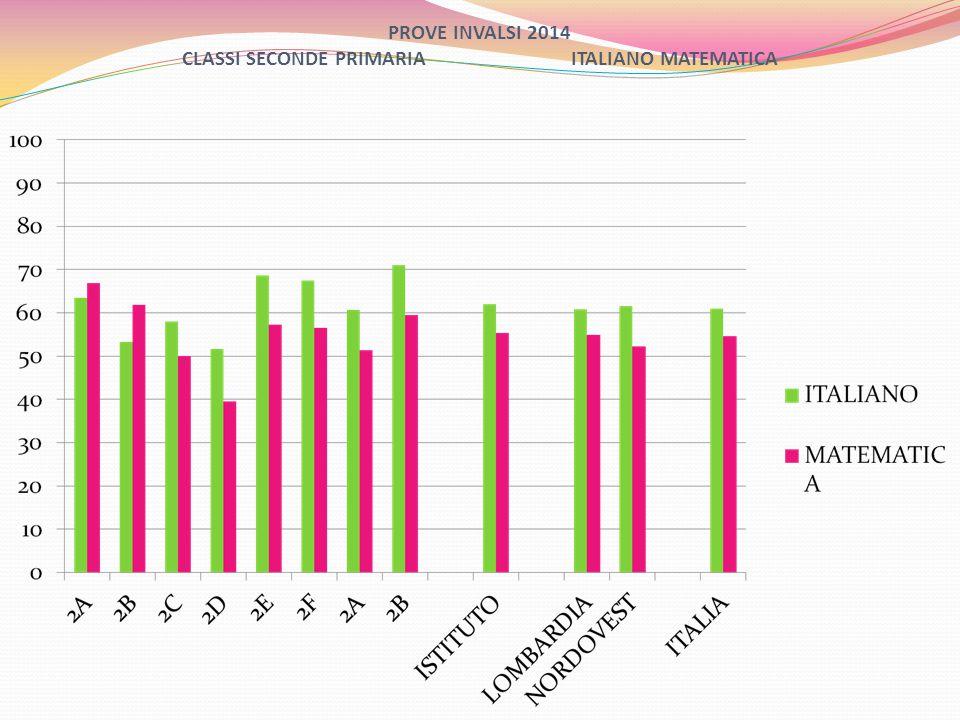 PROVE NAZIONALI INVALSI 2014 CLASSI TERZE SECONDARIA MATEMATICA CLASSEAMBITIPROCESSI PROVA COMPL NUMERI DATI E PREVISIO NI SPAZO E FIGURE RELAZIONI E FUNZION FORMULA RE UTILIZZAR E INTERPRET ARE 3A 49,069,448,169,253,960,261,258,7 3B 53,565,054,170,553,664,962,760,8 3C 58,271,461,371,863,063,869,065,5 3D 44,167,248,667,549,357,261,756,5 3E 58,264,955,668,460,665,359,761,8 3F 51,168,455,366,550,962,964,860,1 3A 40,160,847,465,944,654,359,553,4 3B 50,659,944,464,347,256,959,254,9 ISTITUT O 51,266,552,468,353,761,262,559,5 LOMB61,3 NORD60,9 ITALIA48,564,351,965,352,358,360,457,3