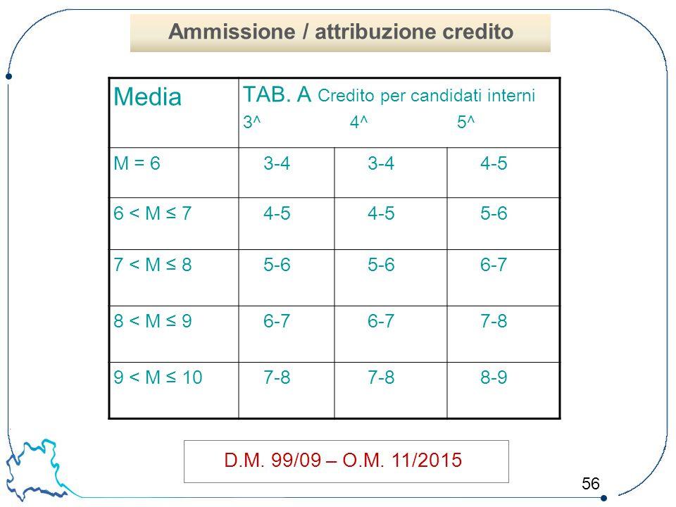 56 D.M. 99/09 – O.M. 11/2015 Media TAB. A Credito per candidati interni 3^ 4^ 5^ M = 63-4 4-5 6 < M ≤ 74-5 5-6 7 < M ≤ 85-6 6-7 8 < M ≤ 96-7 7-8 9 < M