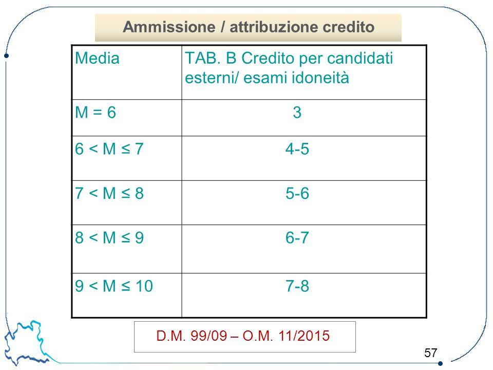 57 D.M. 99/09 – O.M. 11/2015 MediaTAB. B Credito per candidati esterni/ esami idoneità M = 63 6 < M ≤ 74-5 7 < M ≤ 85-6 8 < M ≤ 96-7 9 < M ≤ 107-8 Amm