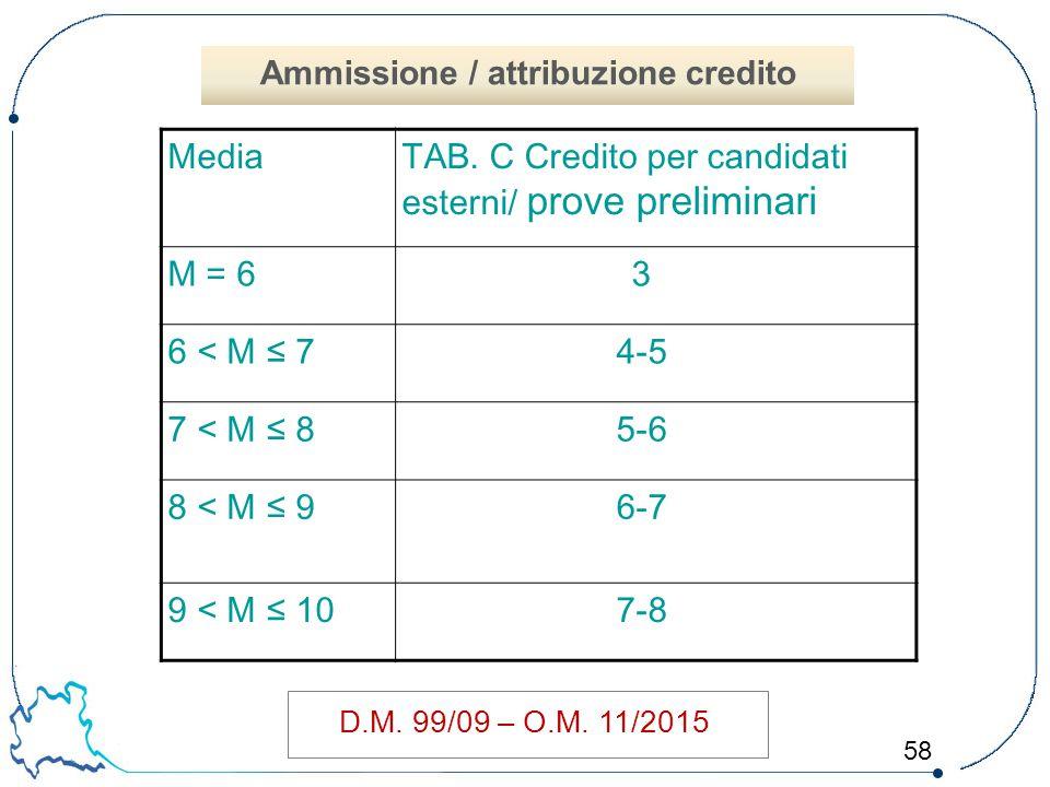 58 D.M. 99/09 – O.M. 11/2015 MediaTAB. C Credito per candidati esterni/ prove preliminari M = 63 6 < M ≤ 74-5 7 < M ≤ 85-6 8 < M ≤ 96-7 9 < M ≤ 107-8