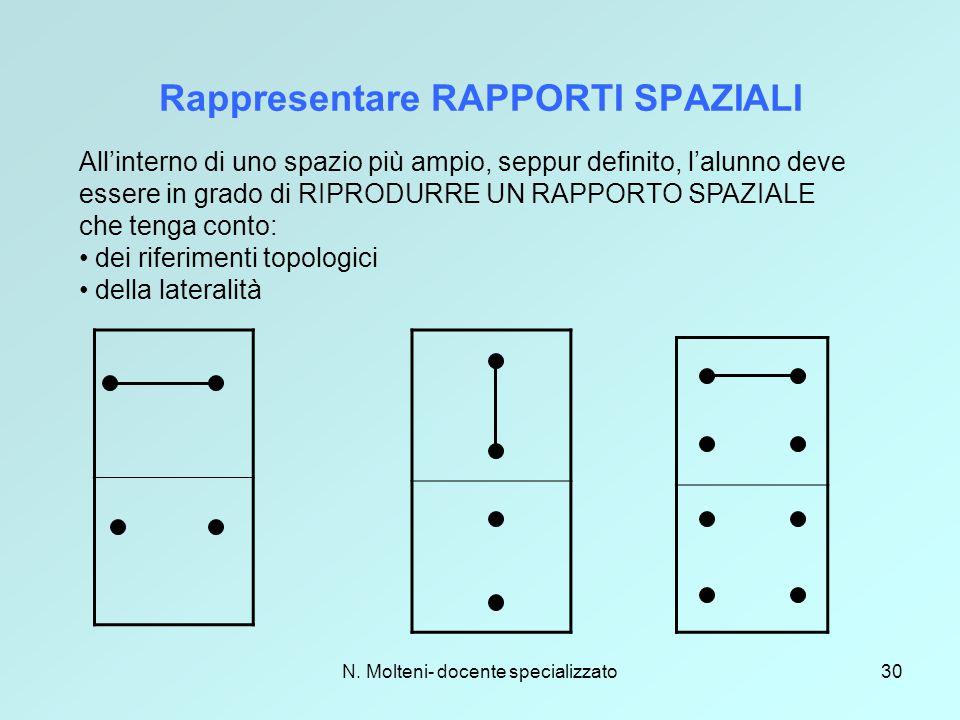 N. Molteni- docente specializzato30 Rappresentare RAPPORTI SPAZIALI All'interno di uno spazio più ampio, seppur definito, l'alunno deve essere in grad