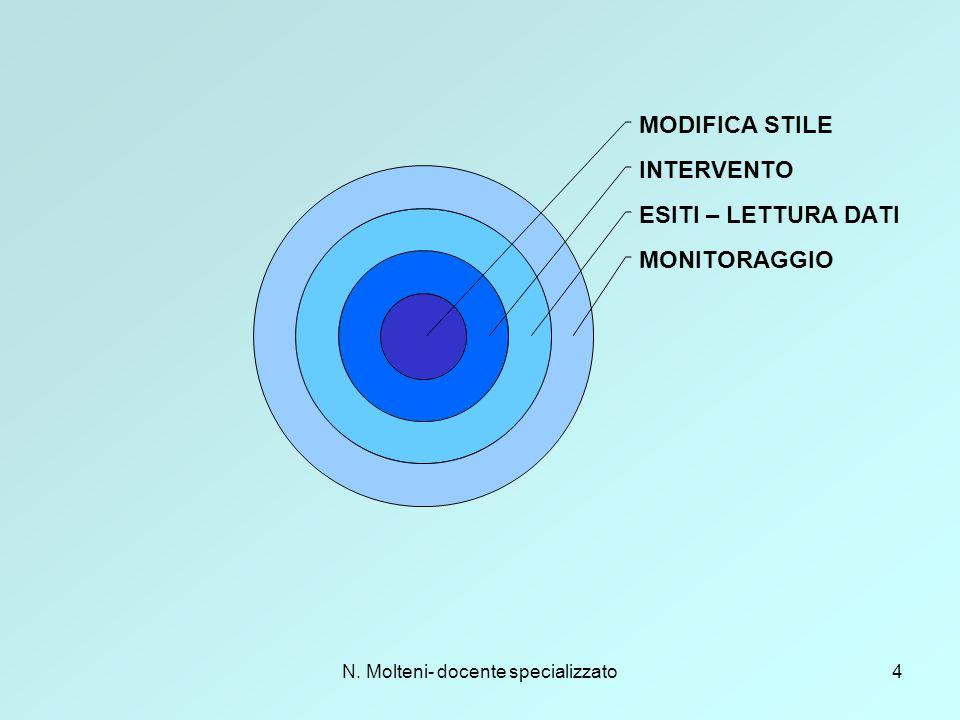 N. Molteni- docente specializzato4 MODIFICA STILE INTERVENTO ESITI – LETTURA DATI MONITORAGGIO