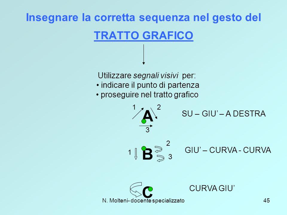 N. Molteni- docente specializzato45 Insegnare la corretta sequenza nel gesto del TRATTO GRAFICO Utilizzare segnali visivi per: indicare il punto di pa