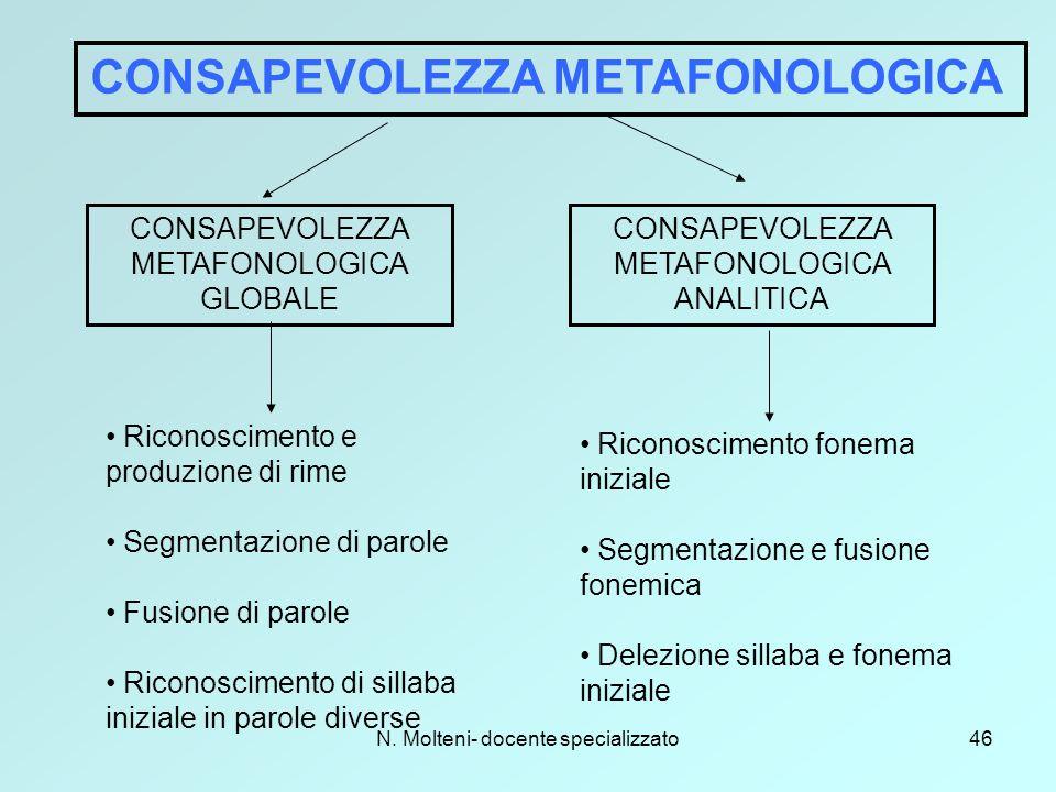 N. Molteni- docente specializzato46 CONSAPEVOLEZZA METAFONOLOGICA CONSAPEVOLEZZA METAFONOLOGICA GLOBALE CONSAPEVOLEZZA METAFONOLOGICA ANALITICA Ricono