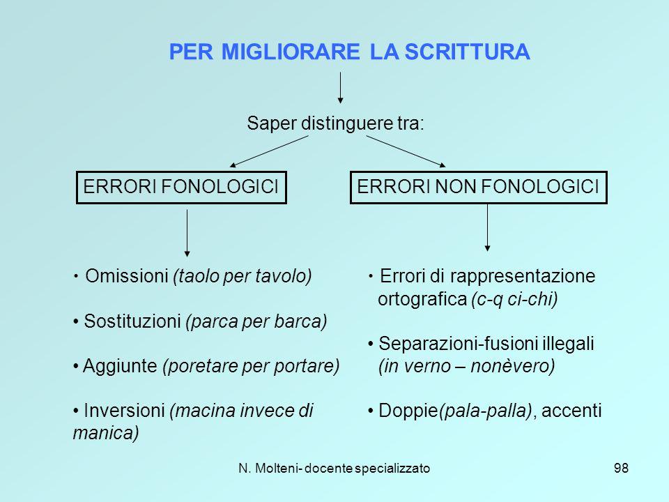 N. Molteni- docente specializzato98 PER MIGLIORARE LA SCRITTURA Saper distinguere tra: ERRORI FONOLOGICIERRORI NON FONOLOGICI Omissioni (taolo per tav