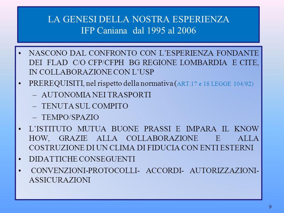 MONITORAGGIO FIGURA DI SISTEMA SUPERVISIONA I TIROCINI AFFRONTANDO LE CRITICITA' RIMODULAZIONE EVENTUALE DEI TIROCINI: SOSTITUZIONI/INTEGRAZIONI DI ORARIO 30