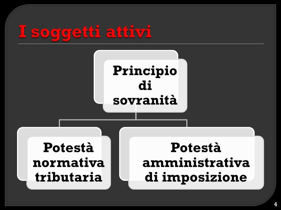 Principio di sovranità Potestà normativa tributaria Potestà amministrativa di imposizione 4