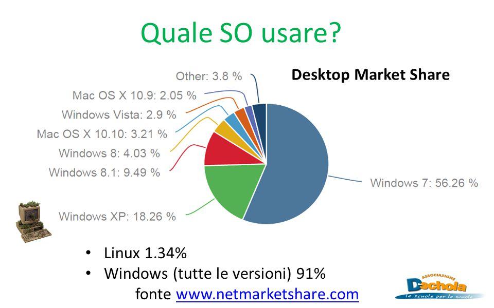 Quale SO usare? Linux 1.34% Windows (tutte le versioni) 91% fonte www.netmarketshare.comwww.netmarketshare.com Desktop Market Share