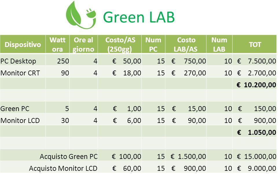 Consumi Annuali x 15 PC 15 Desktop PC: +750€/anno 15 Green PC: +15€/anno