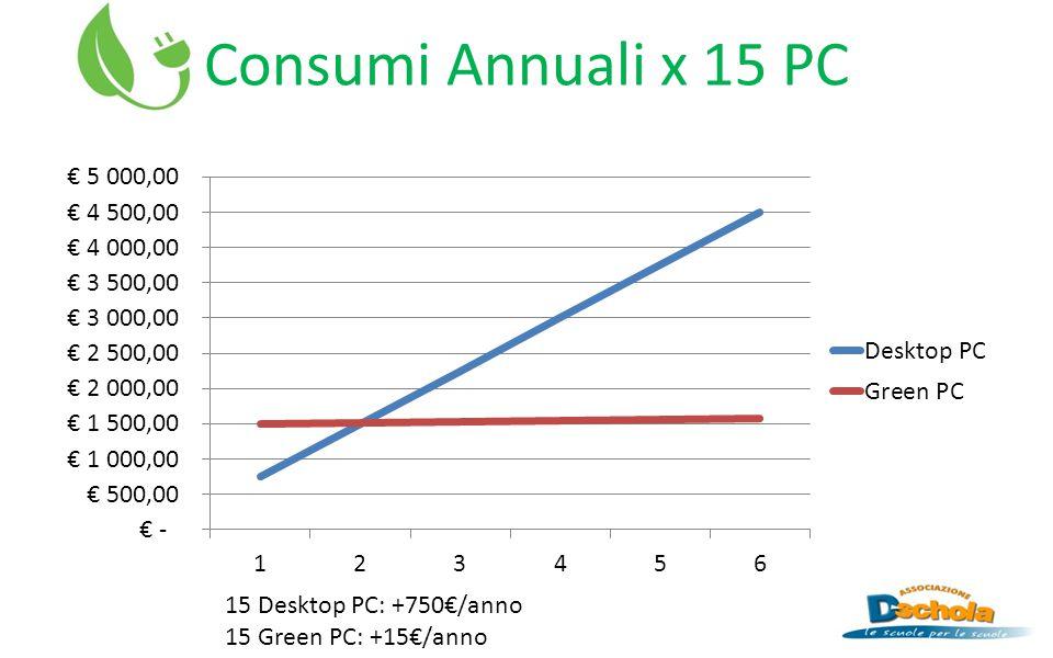 Dispositivo pilota - RADXA ProcessoreARM Cortex-A9 Quad 1.6 Ghz Memoria Ram2GB DDR3 @ 800Mhz Scheda VideoMali400- mp4@533Mhz, OpenGL ES 2.0 HDMI Hard disk8GB NAND Flash AlimentazioneDC5V @ 5W Costo indicativo99 $ - 95 €