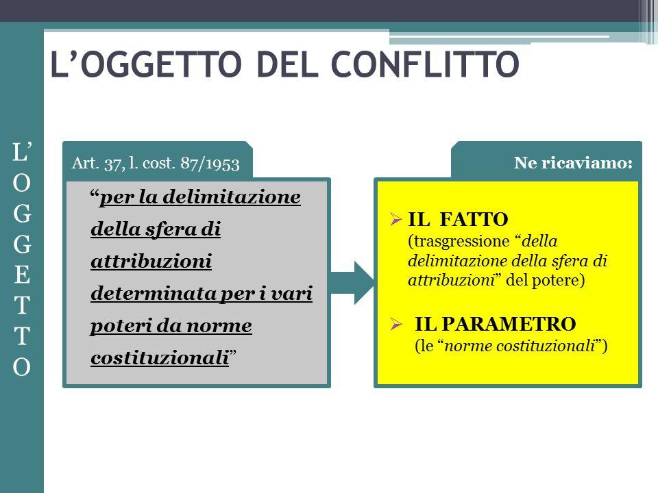 L'OGGETTO DEL CONFLITTO per la delimitazione della sfera di attribuzioni determinata per i vari poteri da norme costituzionali L' O GG E T O Art.