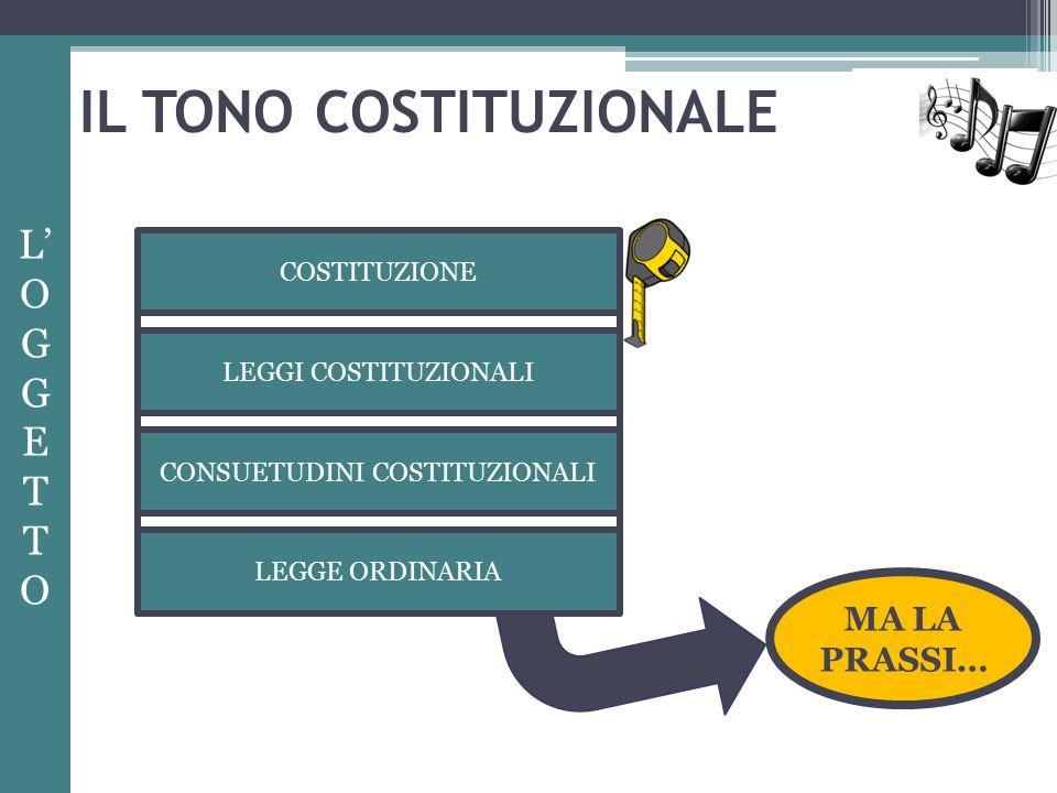 IL TONO COSTITUZIONALE L' O GG E T O COSTITUZIONE LEGGI COSTITUZIONALI CONSUETUDINI COSTITUZIONALI LEGGE ORDINARIA MA LA PRASSI…