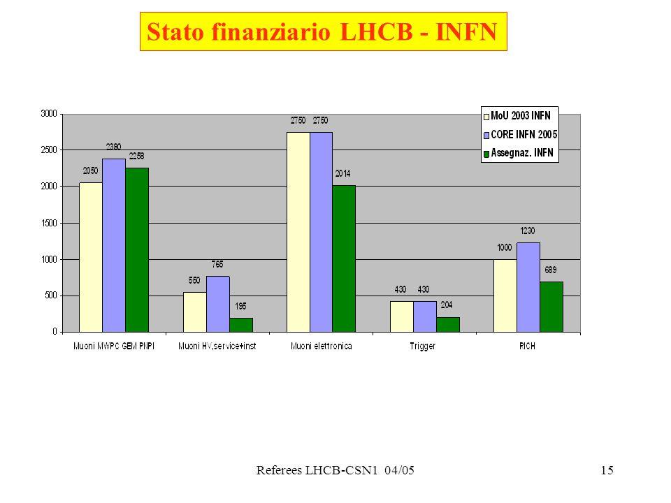 Referees LHCB-CSN1 04/0515 Stato finanziario LHCB - INFN