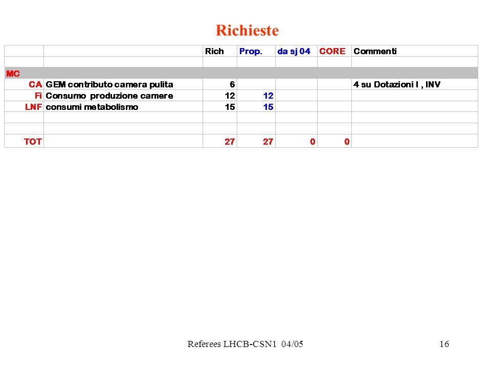 Referees LHCB-CSN1 04/0516 Richieste