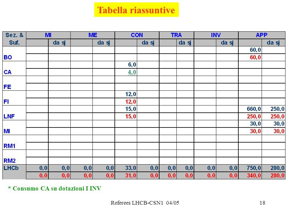 Referees LHCB-CSN1 04/0518 Tabella riassuntive * Consumo CA su dotazioni I INV